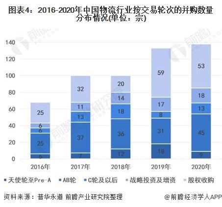 图表4:2016-2020年中国物流行业按交易轮次的并购数量分布情况(单位:宗)