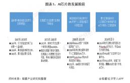 2021年中国AI芯片行业市场分析:或迎来新机遇