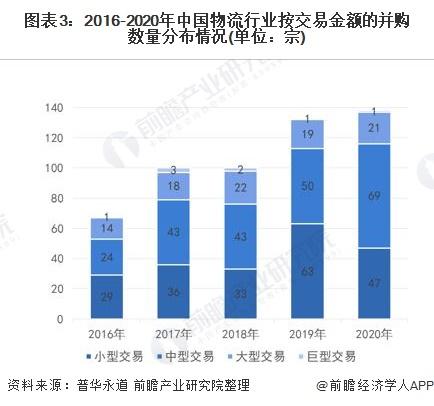 图表3:2016-2020年中国物流行业按交易金额的并购数量分布情况(单位:宗)