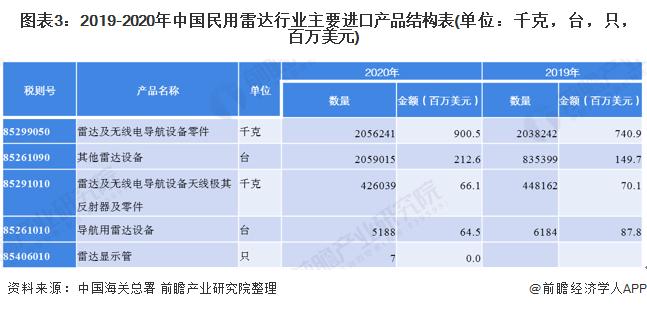 图表3:2019-2020年中国民用雷达行业主要进口产品结构表(单位:千克,台,只,百万美元)