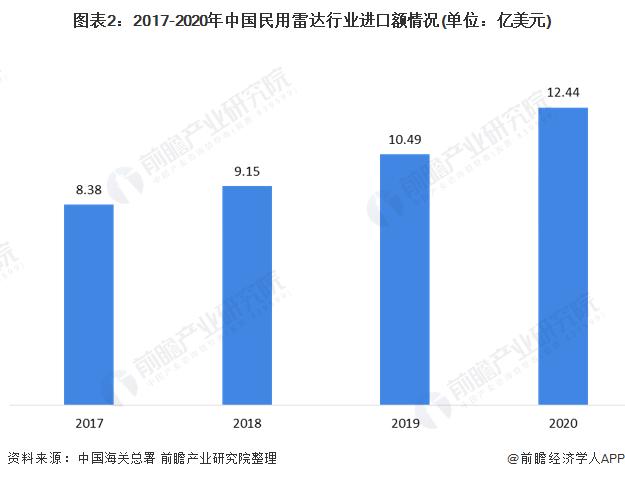 图表2:2017-2020年中国民用雷达行业进口额情况(单位:亿美元)