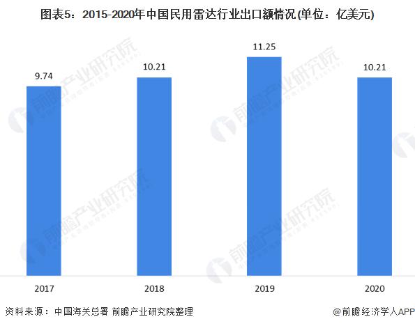 图表5:2015-2020年中国民用雷达行业出口额情况(单位:亿美元)