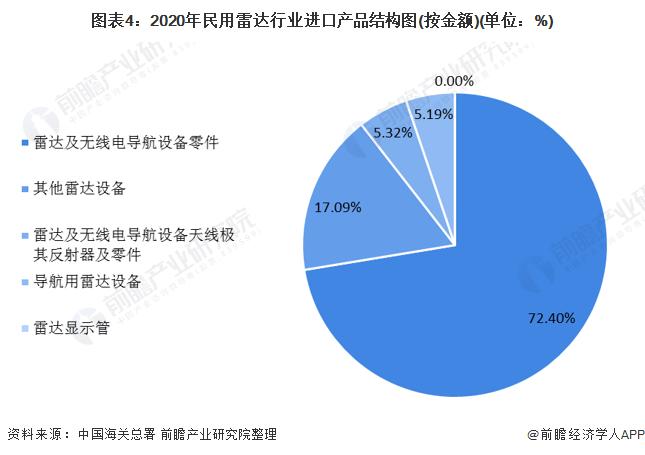 图表4:2020年民用雷达行业进口产品结构图(按金额)(单位:%)