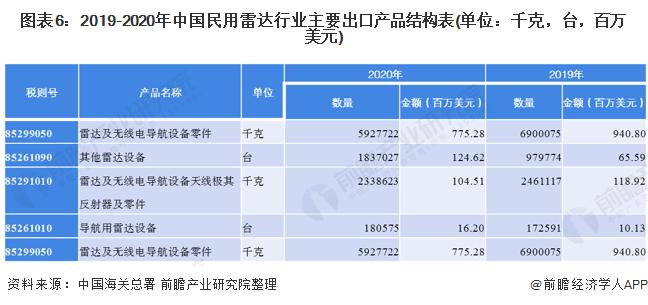 图表6:2019-2020年中国民用雷达行业主要出口产品结构表(单位:千克,台,百万美元)