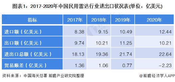 图表1:2017-2020年中国民用雷达行业进出口状况表(单位:亿美元)