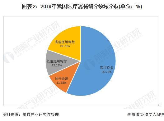 图表2:2019年我国医疗器械细分领域分布(单位:%)