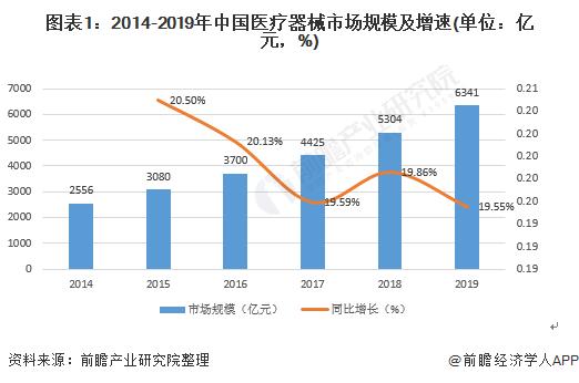 图表1:2014-2019年中国医疗器械市场规模及增速(单位:亿元,%)