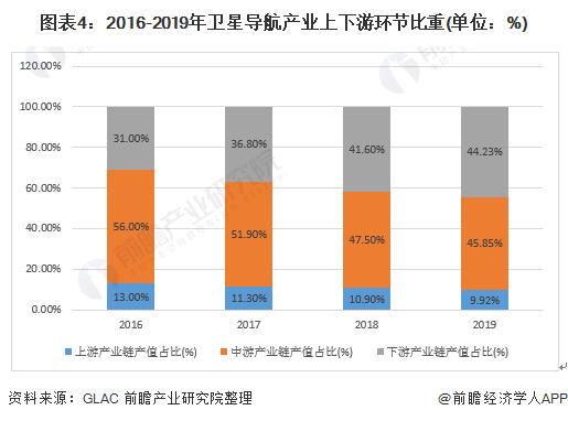 图表4:2016-2019年卫星导航产业上下游环节比重(单位:%)