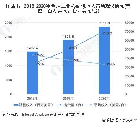 图表1:2018-2020年全球工业移动机器人市场规模情况(单位:百万美元,台,美元/台)