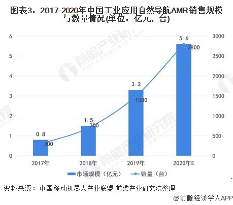 图表3:2017-2020年中国工业应用自然导航AMR销售规模与数量情况(单位:亿元,台)