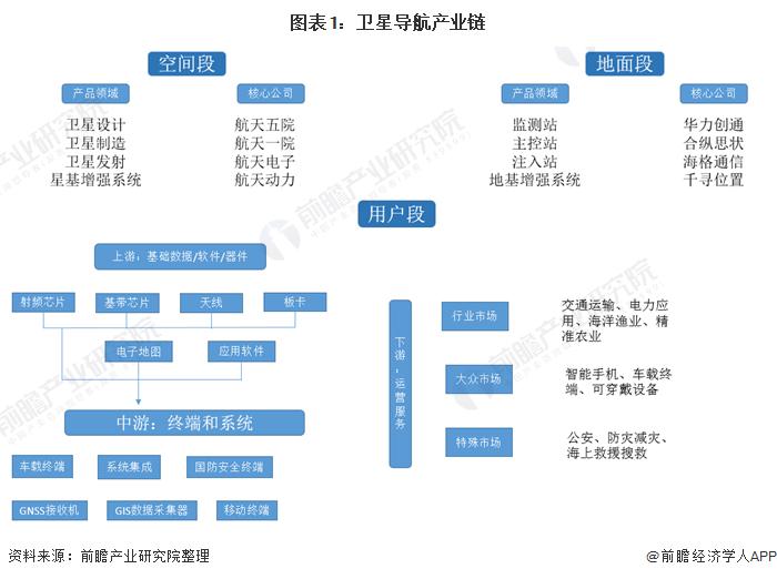 图表1:卫星导航产业链