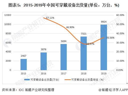 图表5:2015-2019年中国可穿戴设备出货量(单位:万台,%)