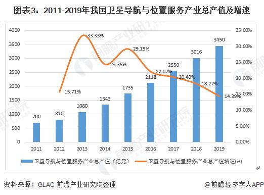 图表3:2011-2019年我国卫星导航与位置服务产业总产值及增速