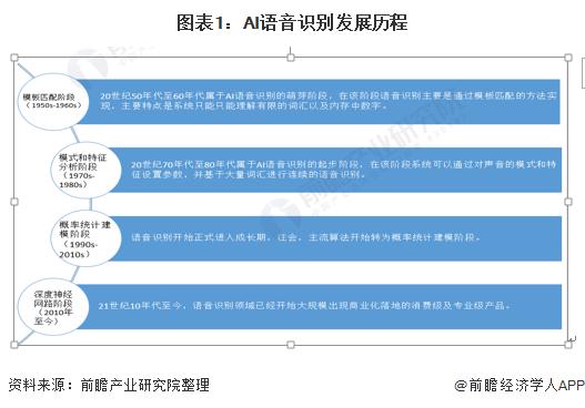 图表1:AI语音识别发展历程