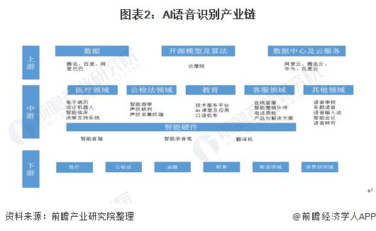 图表2:AI语音识别产业链