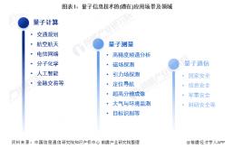 """""""十四五""""中国量子信息产业发展前瞻"""