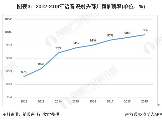 图表3:2012-2019年语音识别头部厂商准确率(单位:%)