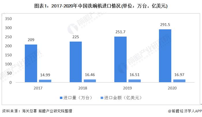 图表1:2017-2020年中国洗碗机进口情况(单位:万台,亿美元)