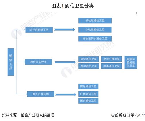 图表1 通信卫星分类