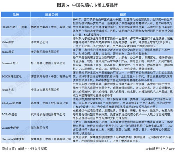图表5:中国洗碗机金沙娱乐官网主要品牌