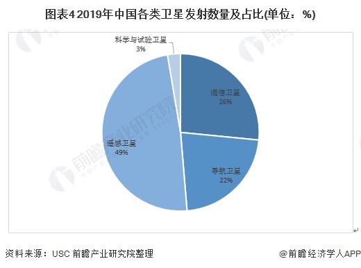 图表4 2019年中国各类卫星发射数量及占比(单位:%)