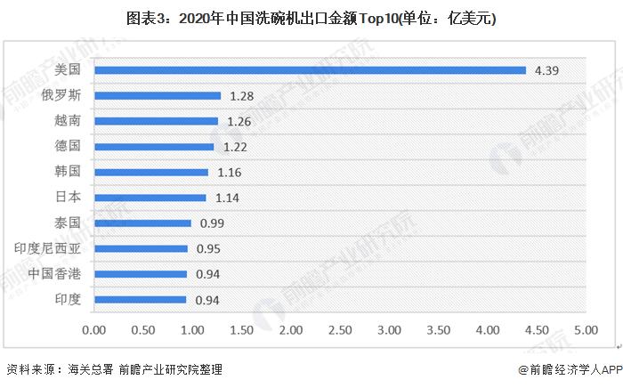 图表3:2020年中国洗碗机出口金额Top10(单位:亿美元)
