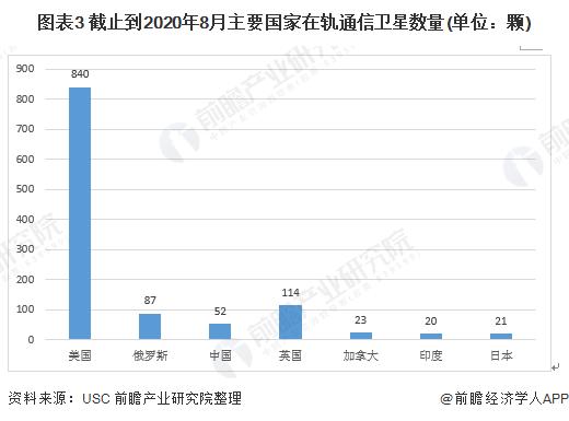 图表3 截止到2020年8月主要国家在轨通信卫星数量(单位:颗)