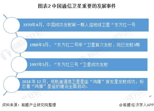 图表2 中国通信卫星重要的发展事件