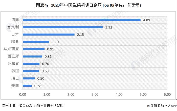 图表4:2020年中国洗碗机进口金额Top10(单位:亿美元)