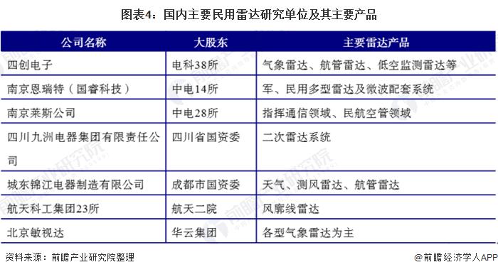 图表4:国内主要民用雷达研究单位及其主要产品