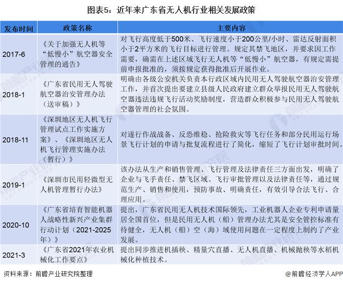 图表5:近年来广东省无人机行业相关发展政策