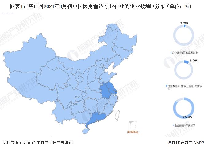 图表1:截止到2021年3月初中国民用雷达行业在业的企业按地区分布(单位:%)