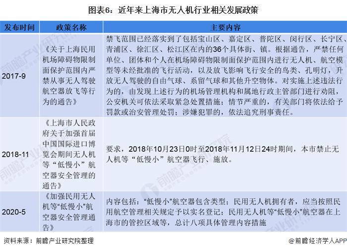 图表6:近年来上海市无人机行业相关发展政策