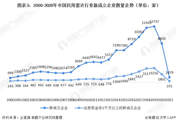 图表3:2000-2020年中国民用雷达行业新成立企业数量走势(单位:家)