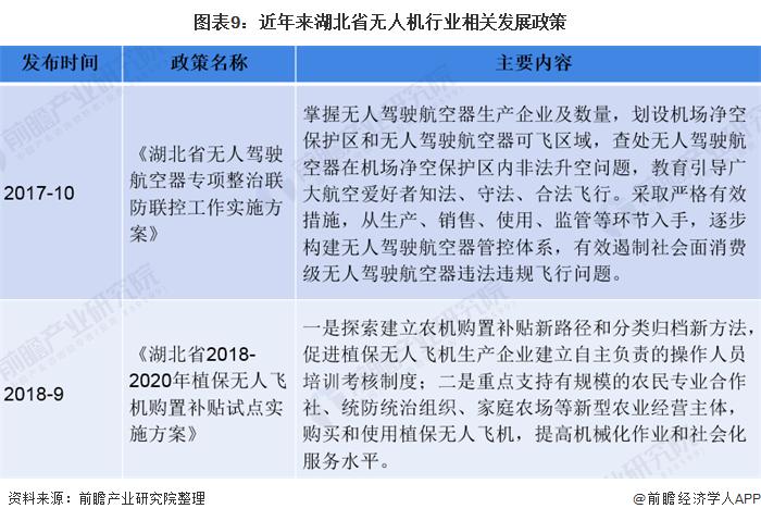 图表9:近年来湖北省无人机行业相关发展政策