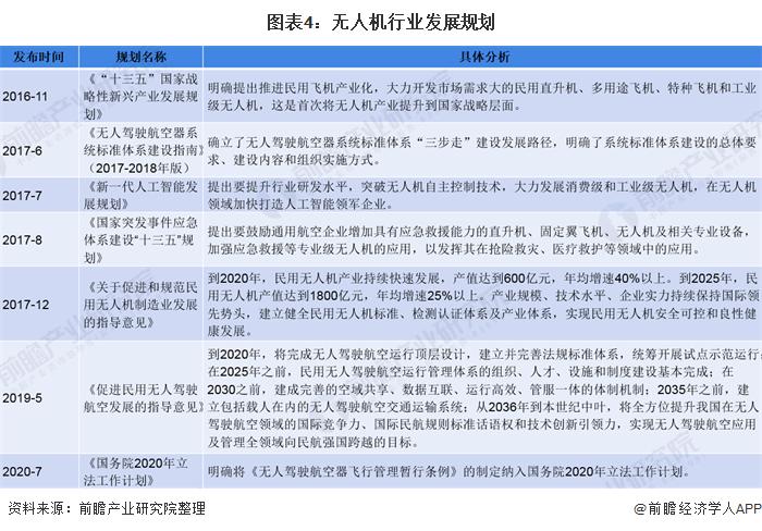图表4:无人机行业发展规划