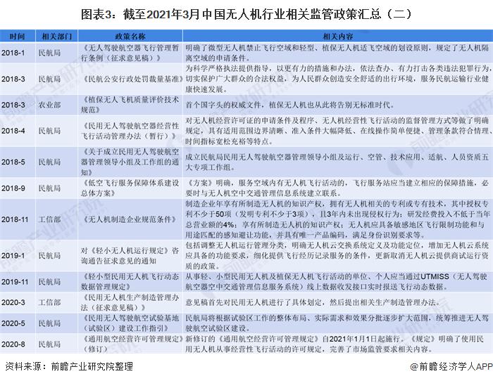 图表3:截至2021年3月中国无人机行业相关监管政策汇总(二)
