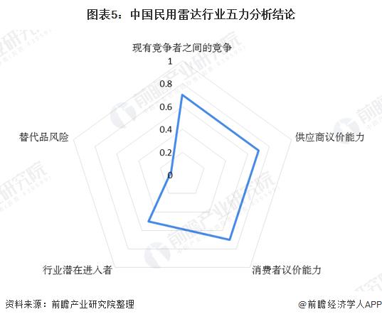 图表5:中国民用雷达行业五力分析结论