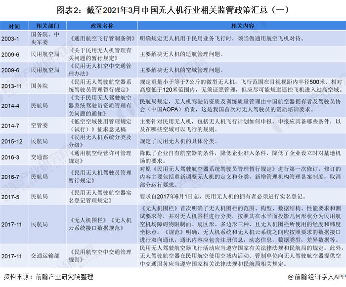 图表2:截至2021年3月中国无人机行业相关监管政策汇总(一)