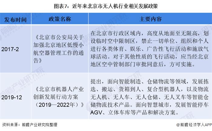 图表7:近年来北京市无人机行业相关发展政策