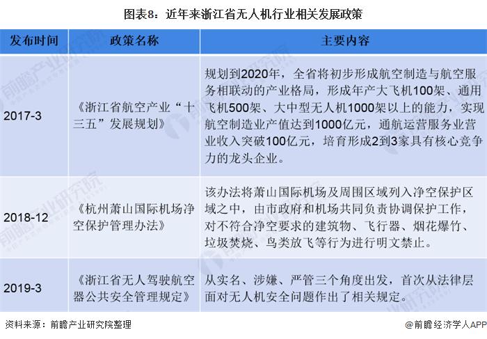 图表8:近年来浙江省无人机行业相关发展政策