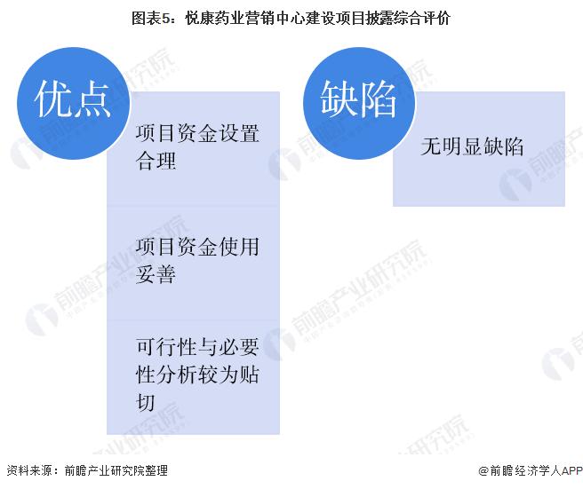 图表5:悦康药业营销中心建设项目披露综合评价