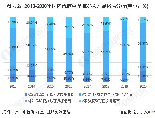 图表2:2013-2020年国内流脑疫苗批签发产品格局分析(单位:%)