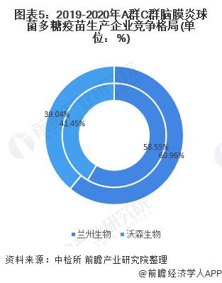 图表5:2019-2020年A群C群脑膜炎球菌多糖疫苗生产企业竞争格局(单位:%)