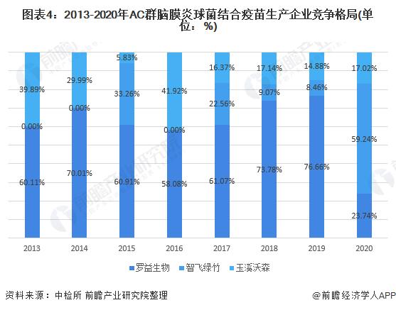 图表4:2013-2020年AC群脑膜炎球菌结合疫苗生产企业竞争格局(单位:%)