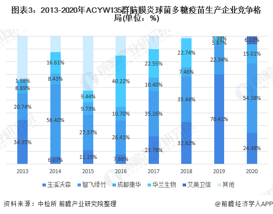 图表3:2013-2020年ACYW135群脑膜炎球菌多糖疫苗生产企业竞争格局(单位:%)