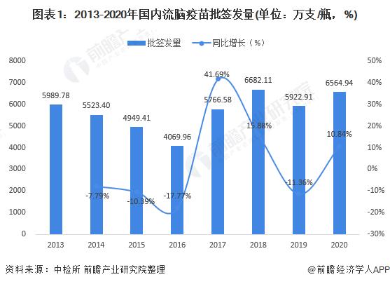 图表1:2013-2020年国内流脑疫苗批签发量(单位:万支/瓶,%)