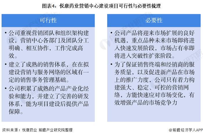 图表4:悦康药业营销中心建设项目可行性与必要性梳理