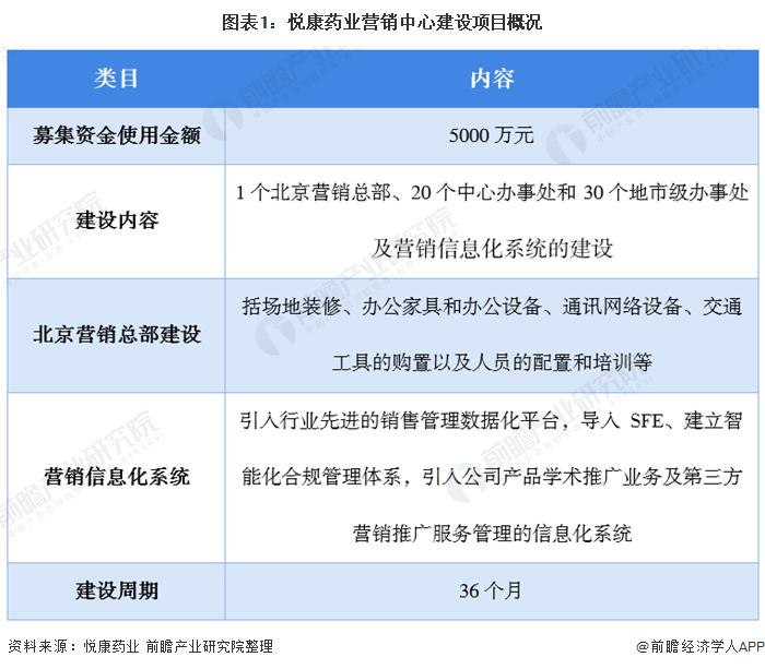 图表1:悦康药业营销中心建设项目概况