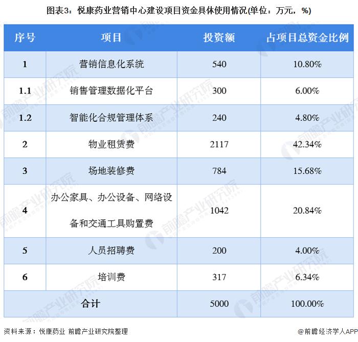 图表3:悦康药业营销中心建设项目资金具体使用情况(单位:万元,%)